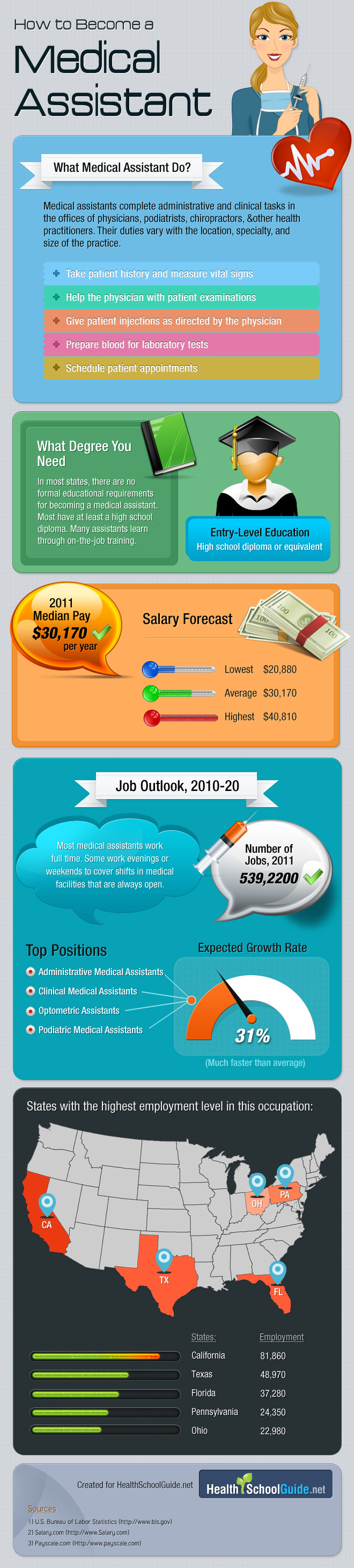 infographics on medical assistant