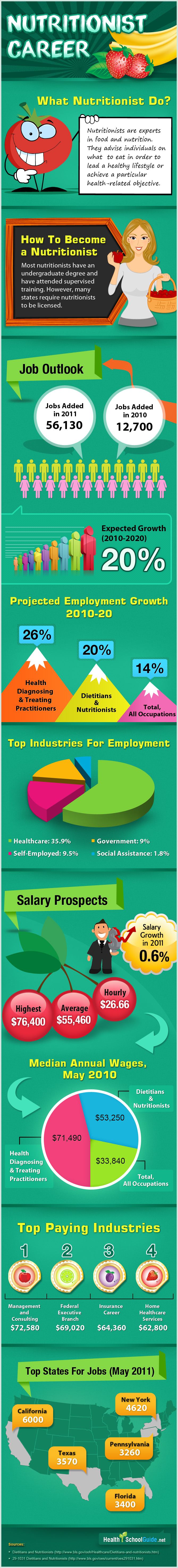 Infographics on Nutritionist Career