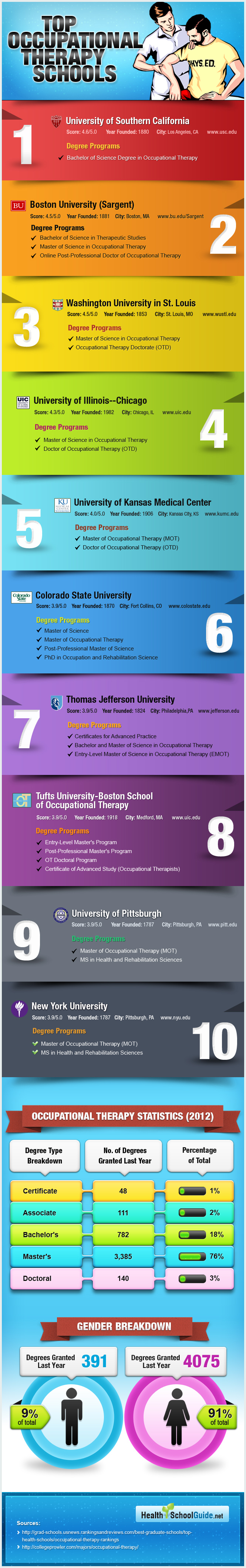 top ranked occupational therapy schools